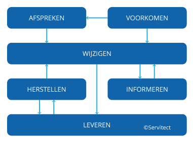 it-processen ism servitect
