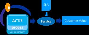 Model customer service management ism servitect