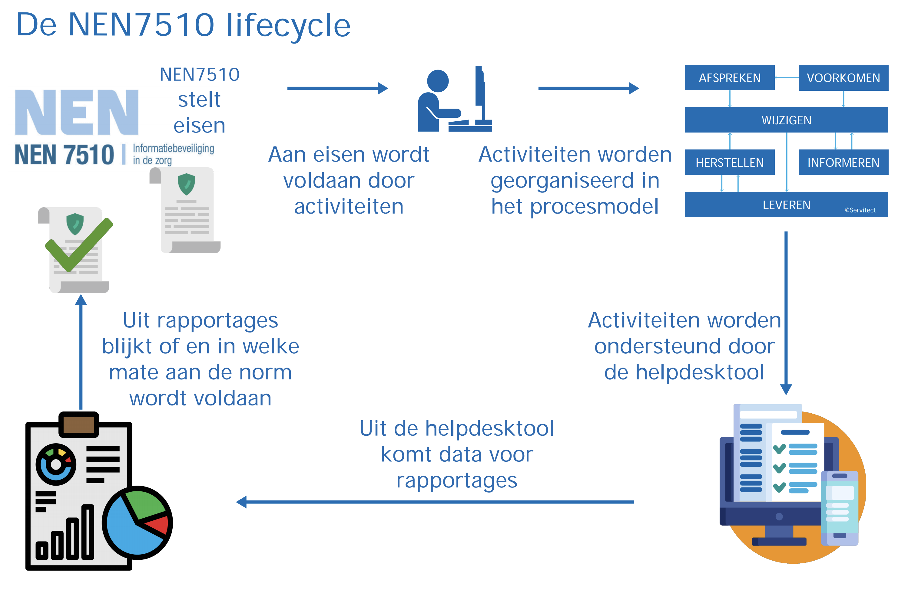 ISM Portal - NEN 7510 lifecycle